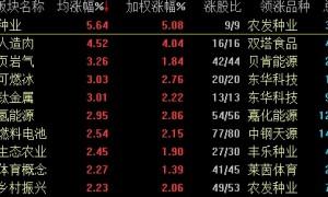 A股劲升!三大股指涨超1% 逾八成个股上涨