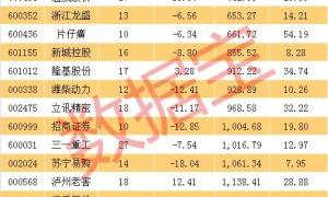 抗跌股的秘密找到了!机构集体上调业绩预期,贵州茅台排名榜首
