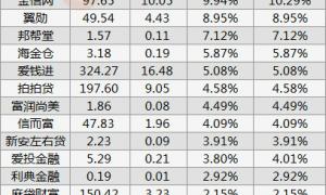 中互金信披分析:4月公开披露平台数量再减8家 11家平台虚报真实逾期率