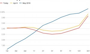 """美股遭遇数十年来最惨""""五月大跌"""",美联储还能否扛得住?"""