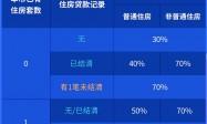 2021广州住房公积金个人购房贷款实施办法政策解读