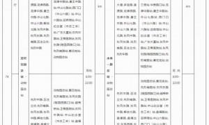2020年11月29日起广州74路公交车站点调整一览