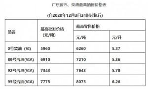 2020年12月3日广州油价调整最新消息(汽柴油价格)