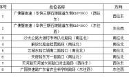 8月10日起广州新增8套电子警察(点位+方向)