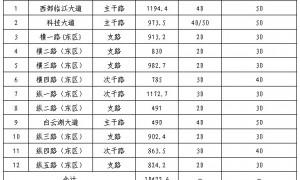 2020广州白云湖数字科技城规划图(道路+绿化+水系)