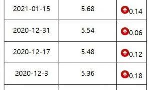 2021广东89号汽油多少钱一升(附调价表)