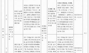 2021年3月27日起广州283路公交车线路调整一览