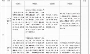 2021年3月13日起广州齐富路东站等公交站点将调整