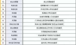 2021年3月22日起广州天河新增64套电子警察