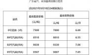 2021年9月18日广东油价调整最新消息(油价上调)
