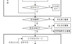 2021广东高考报名时间截止日期