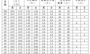 2021年广州中考特殊体育考试项目规则与评分标准