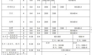 2020广东高中总共要修多少学分(附学分结构表)