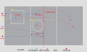 2021广州中考体育排球评分标准一览表