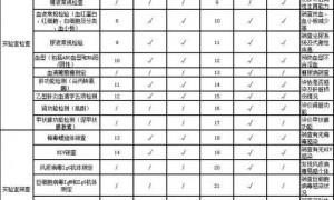 广州番禺区钟村街社区医院免费孕前检查指南(附预约方式)