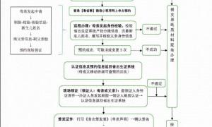 广州如何领取出生医学证明?附办理流程