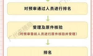 广州积分入户办理需要多长时间(2020最新)