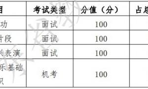 2021年广东高考舞蹈术科总分怎么算?