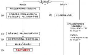 2021年广东考研报名费怎么交?