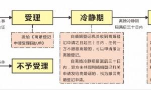 2021广州春节后怎么办理离婚证?
