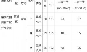 2021广州黄埔区500套共有产权房今起申购