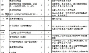广州天河区免费婚前孕前检查有哪些项目?附检查对象+检查机构
