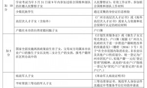 2021广州市中考报名问答汇总