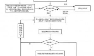 广东2021高职扩招考生报考流程图