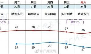2020第17号台风对广州有影响吗?