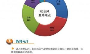 2020年秋台为什么不登陆广东?