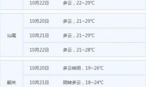 受台风沙德尔和冷空气影响广东沿海地区将有大风