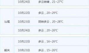 2020第17号台风沙德尔移入南海广东沿海有大风