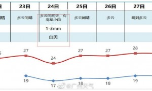 广州2020年重阳节天气怎么样?