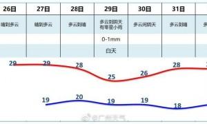 广州2020年万圣节天气怎么样?