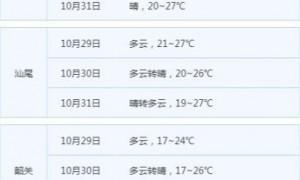 2020年第19号台风天鹅生成对广东有影响吗?