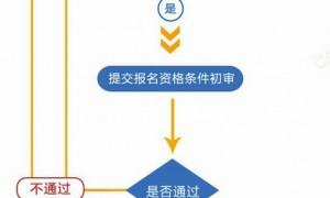 2020全军面向社会招考文职人员报名流程(含入口)