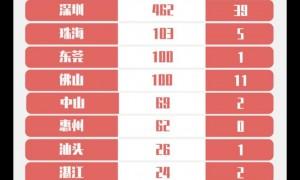 7月2日广州新增境外输入无症状感染者1例