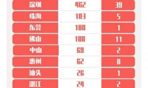 7月8日广州0新增新冠肺炎确诊病例和无症状感染者