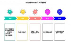 广州中医药大学第三附属医院升级核酸检测服务