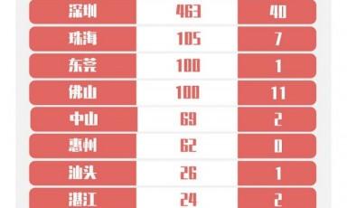 2020年8月9日广东新增境外输入确诊病例3例