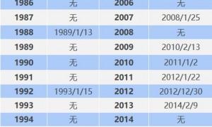 2021年广州入冬时间是多少(附入冬时间表)