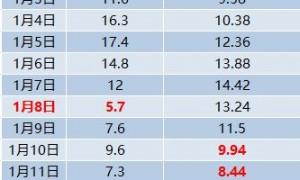 广州入冬标准是什么?连续5天低于10度