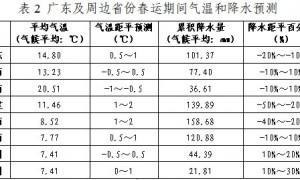 2021广州春节天气情况怎么样(气温+冷空气)