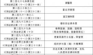 2021年3月1日起这些行为触犯刑法(附刑法罪名表)
