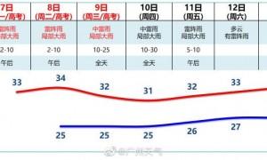 广州高考2021年6月8日天气预报一览