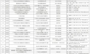 广州白云区启动15-17岁人群新冠疫苗接种工作(附接种点)