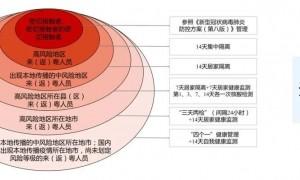 福建漳州中风险地区来粤返粤人员最新规定