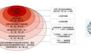 广东对重点地区来返粤人员健康管理措施(9月27日11时)