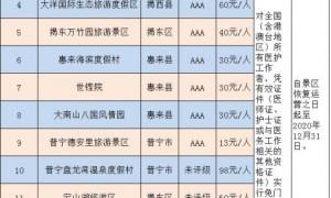 2020广东揭阳重点景区向全国医护人员免费开放