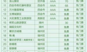 广东肇庆七星岩鼎湖山等39个景点向全国医护人员免费开放